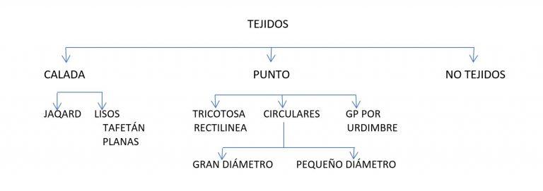 clasificacion de tejidos
