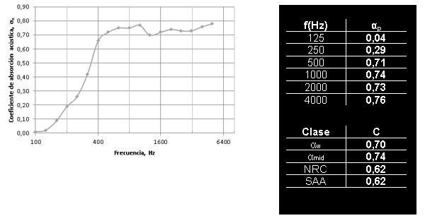 tabla parametros acondicionamiento acustico